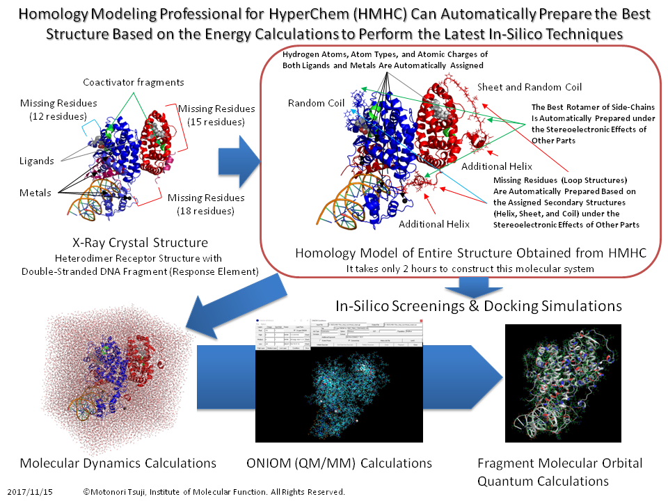Homology Modeling Professional for HyperChem as the latest in silico drug design platform